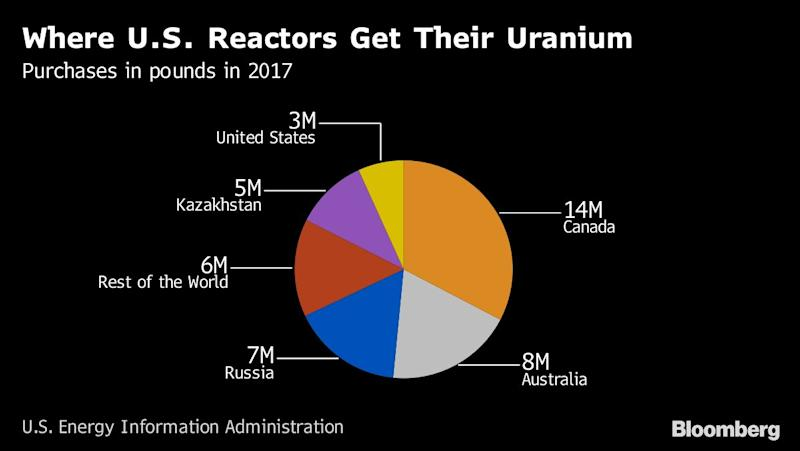 """(Bloomberg) -- President Donald Trump has found a trade fight he doesn't like.After disrupting global markets by imposing tariffs on steel, hundreds of billions of dollars worth of Chinese goods and even washing machines and solar panels, Trump has decided against putting a cap on uranium imports, at least for now.His decision came in a memorandum released by the White House late Friday.The move deals a blow to domestic uranium miners, while freeing the nation's already-struggling nuclear power industry from the prospect of higher fuel costs.The administration is working to identify other available options, according to people familiar with the situation, who asked not to be identified because the information isn't public. The U.S. Commerce Department began an investigation in July 2018 after two domestic companies -- Energy Fuels Inc. and Ur-Energy Inc. -- called on the government to impose a limit on the amount of uranium that U.S. nuclear plants are sourcing abroad.Trump made international trade one of his key campaign issues and famously referred to himself as """"tariff man"""" when discussing one of his favorite strategies.But in the memorandum, Trump said, """"At this time, I do not concur with the secretary's finding that uranium imports threaten to impair the national security of the United States as defined under section 232 of the Act.""""Steel TariffsWhile Trump has aided the domestic steel and aluminum industries with tariffs, those companies have lots of workers in states like Ohio, Michigan and Pennsylvania, which were critical in his 2016 electoral victory and will continue to be during his 2020 re-re-election bid. By comparison, the struggling uranium industry employs far fewer voters.But when it came to uranium, the case bumped up against another of his pet issues: nuclear power. Trump has urged the Energy Department to develop policies to support the industry, which is struggling to remain competitive against an onslaught of cheap natural gas.The agency's rev"""