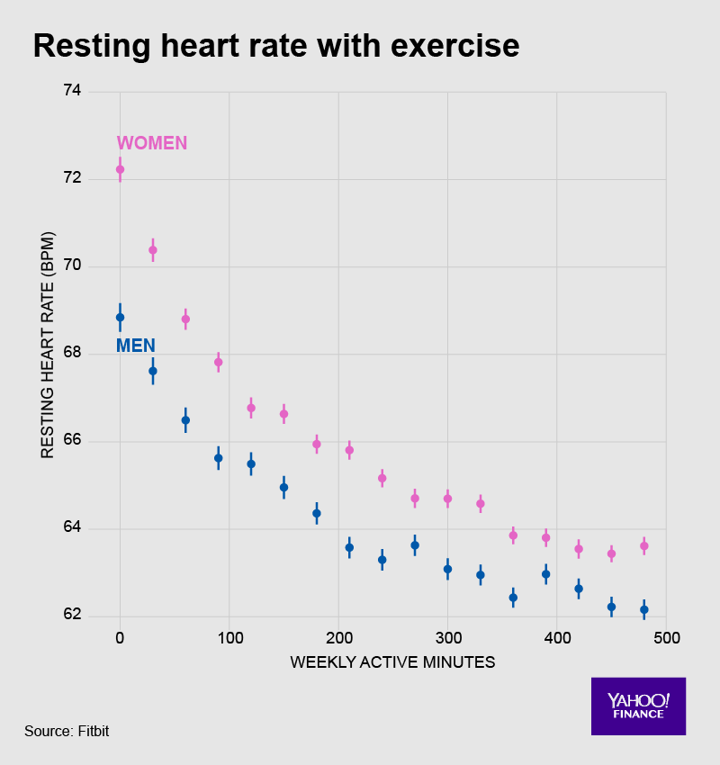 Fitbit Heart Data Reveals Its Secrets Video