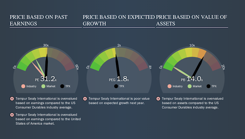 NYSE:TPX Price Estimation Relative to Market, September 17th 2019
