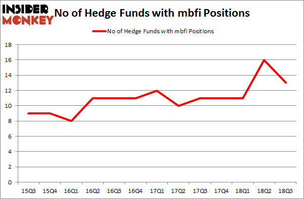 No of Hedge Funds with MBFI Positions