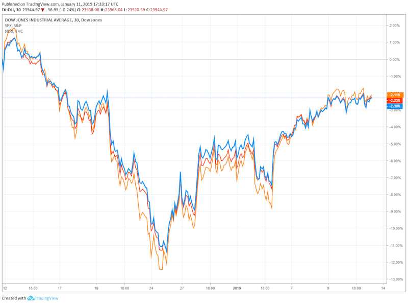 dow jones nasdaq S&P 500