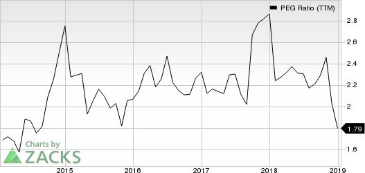 Cracker Barrel Old Country Store, Inc. PEG Ratio (TTM)