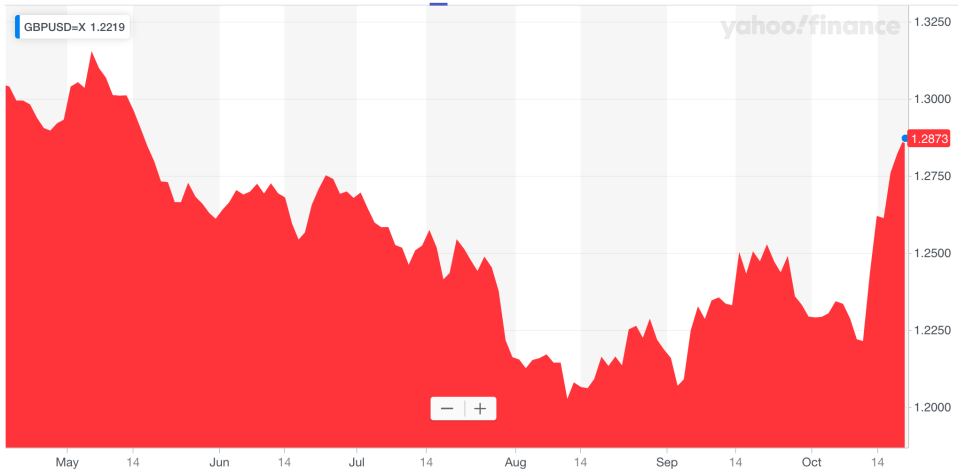 The pound is trading against the dollar at levels not seen since mid-May. Photo: Yahoo Finance UK