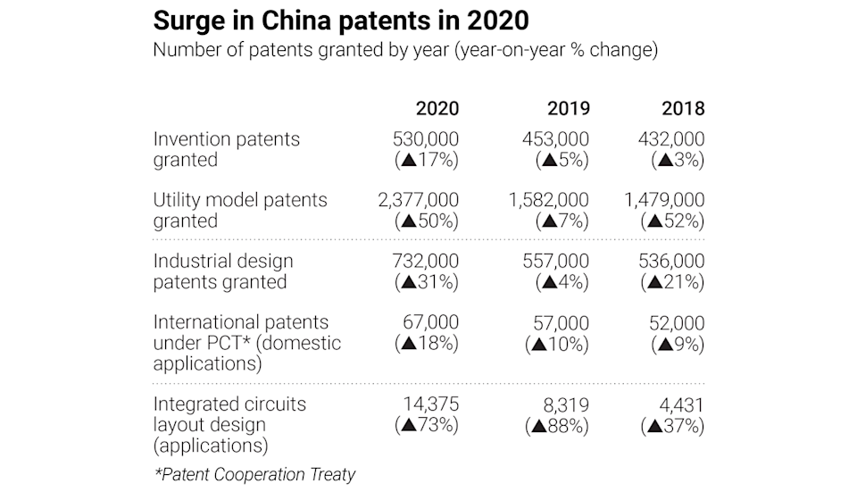 How patents developed during trade war