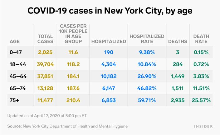 Cases in NYC by age APRIL 12