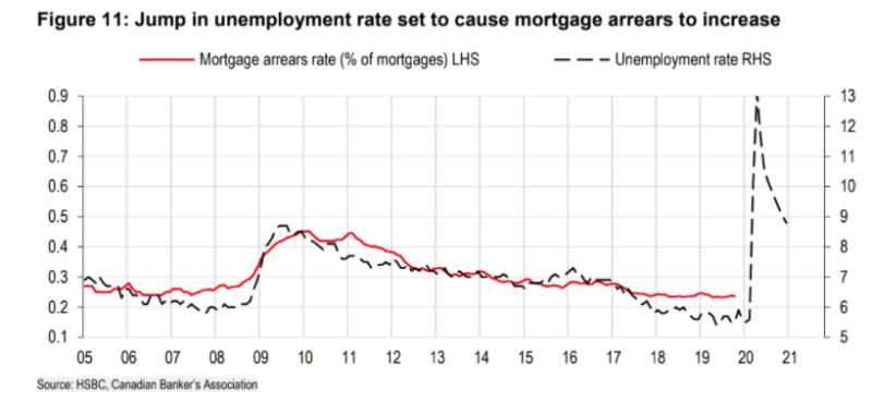 The rate of mortgage arrears floats with the unemployment rate - a figure that saw a significant jump in March to 7.8 per cent from 5.6 per cent.