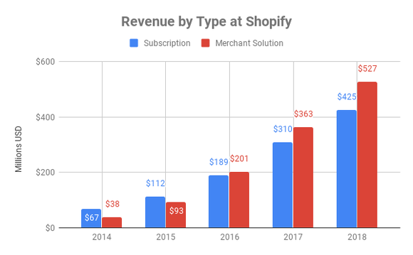 Chart showing sales by business segment at Shopify