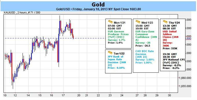 Forex_Gold_Advances_as_Stocks_Hit_5-Year_Highs_Still_at_Risk_Sub_1693_body_Clipboard02.jpg, Forex: Gold Advances as Stocks Hit 5-Year Highs- Still at Risk Sub $1693