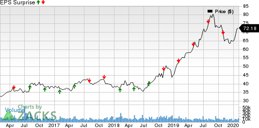 Ball Corporation Price and EPS Surprise