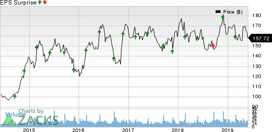 Factors Setting the Tone for Cracker Barrel (CBRL) Q3 Earnings
