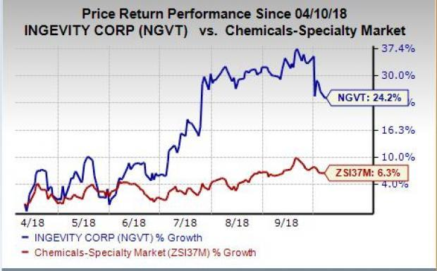 Encouraging outlook and upbeat prospects from the Georgia-Pacific's pine chemicals business buyout drive Ingevity's (NGVT) shares.