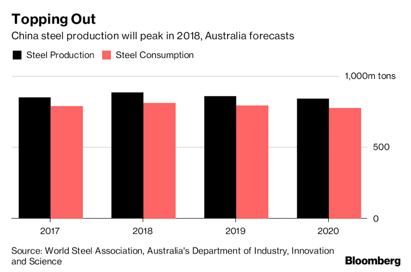 Top Iron Ore Shipper Warns China Is At Peak Steel