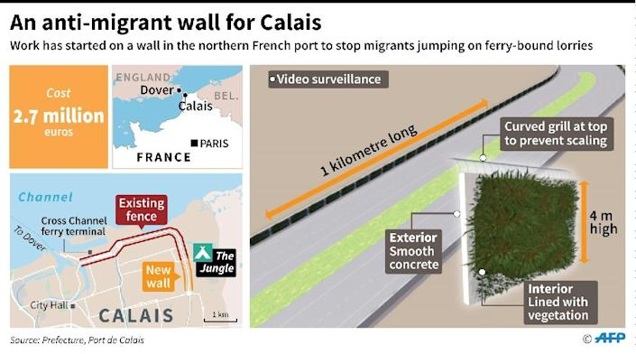 """The Calais """"Jungle"""" refugee camp has become a symbol of Europe's biggest migrant crisis since the World War II and a major source of Anglo-French tension (AFP Photo/Jonathan JACOBSEN)"""