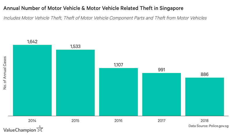 This graph shows the number of annual cases of motor vehicle and motor vehicle component thefts in Singapore between 2014 and 2018