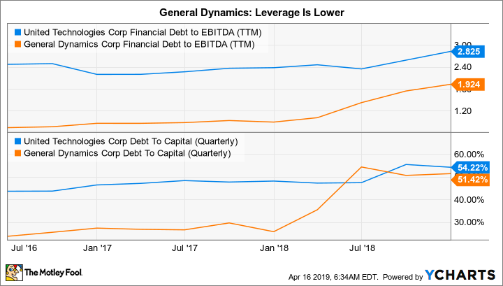 UTX Financial Debt to EBITDA (TTM) Chart