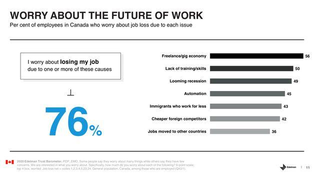 This chart from Edelman ranks the top causes for why 76 per cent of Canadians are worried about losing their job.
