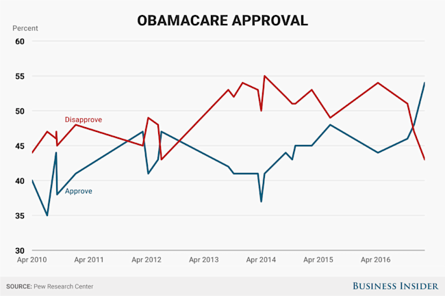 pew obamacare approval