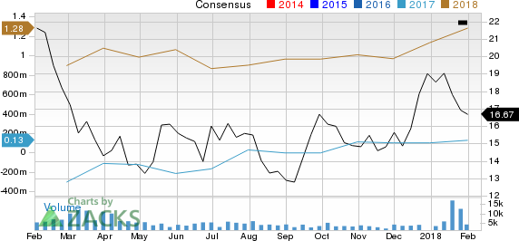 Keane Group, Inc. Price and Consensus