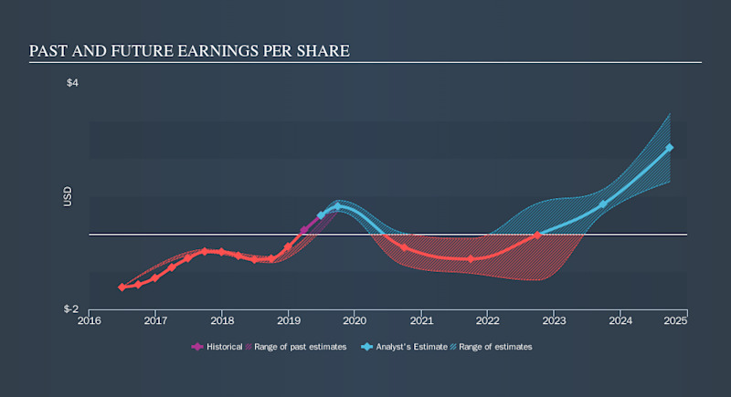 NasdaqGS:ARWR Past and Future Earnings, October 26th 2019