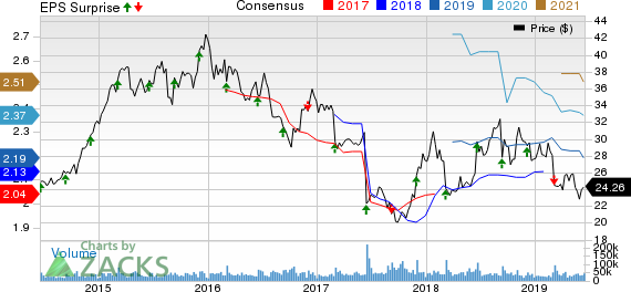 The Kroger Co. Price, Consensus and EPS Surprise