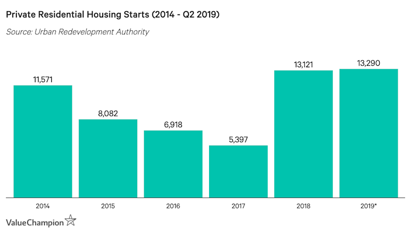 Private Residential Housing Starts (2014 - Q2 2019)