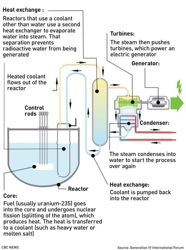 This diagram, which should be read clockwise from bottom left, shows how a nuclear reactor works.