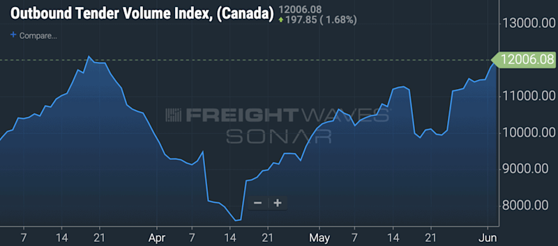 The increase in truckload freight volumes in Canada on FreightWaves' SONAR plarform