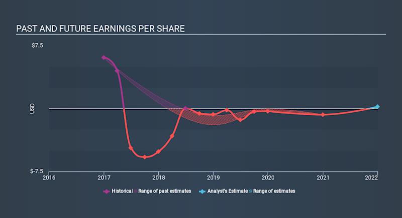 NasdaqGM:EVOP Past and Future Earnings May 2nd 2020