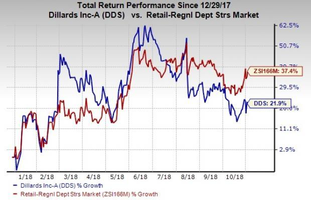 Dillard's (DDS) gains from its constant efforts to capitalize on growth opportunities in its brick-and-mortar stores and e-commerce business.