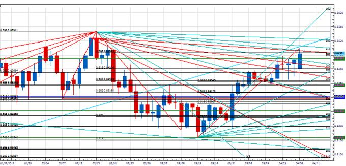 PT_AUD_continuation_body_Picture_3.png, Price & Time: Next Couple of Days Are Important For AUD