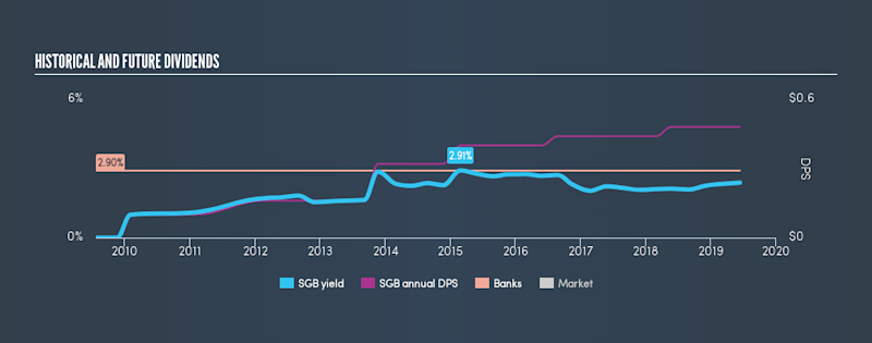 AMEX:SGB Historical Dividend Yield, June 12th 2019