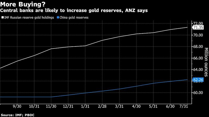Central Banks Just Love Gold and It's Going to Stay That Way