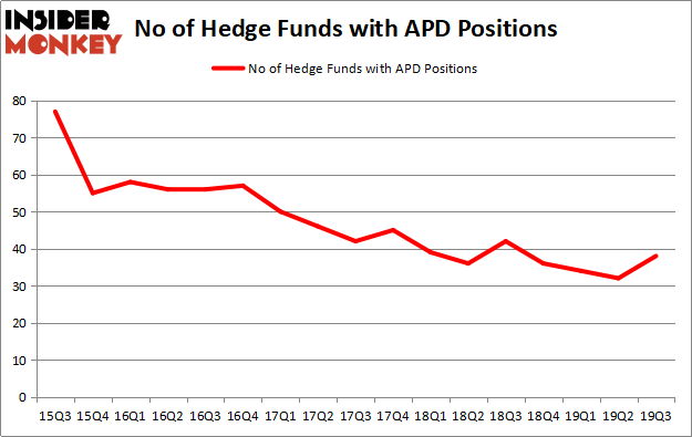 Is APD A Good Stock To Buy?