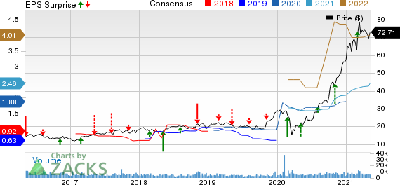 Darling Ingredients Inc. Price, Consensus and EPS Surprise