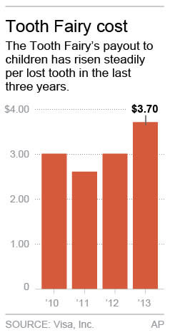 Tooth Fairy inflation: Price of a tooth nears $4