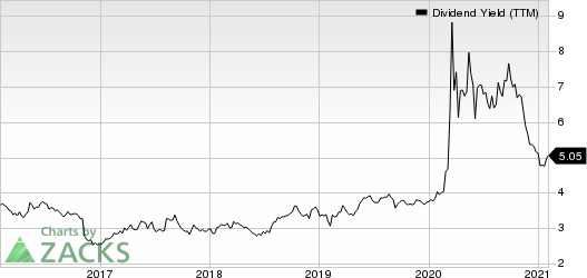 Provident Financial Services, Inc Dividend Yield (TTM)