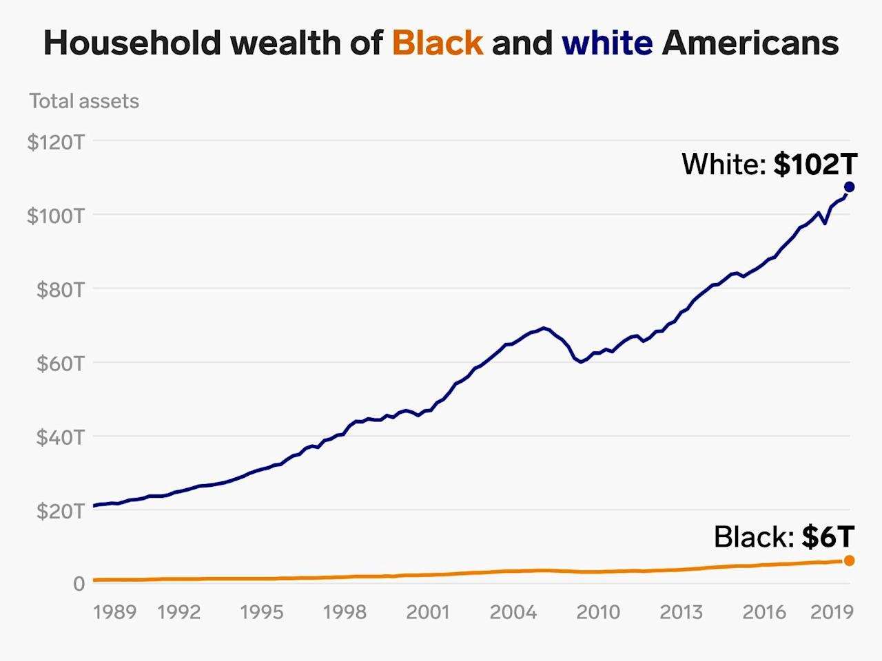 25 simple charts to show friends and family who aren't convinced racism is still a problem in America
