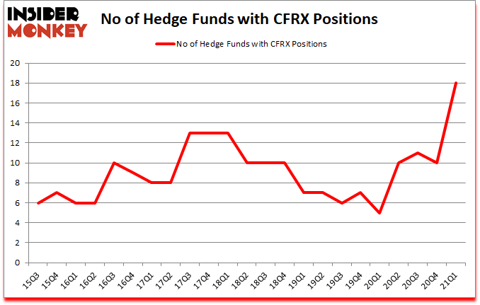 Is CFRX A Good Stock To Buy?