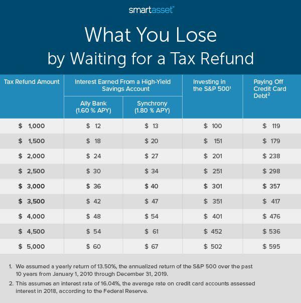 Analysis by SmartAsset shows how much money you may lose out on throughout the year by waiting to receive a tax refund. The difference is even more dramatic if you consider compound interest. (Photo: SmartAsset.com)