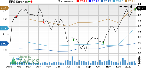 SL Green Realty Corporation Price, Consensus and EPS Surprise