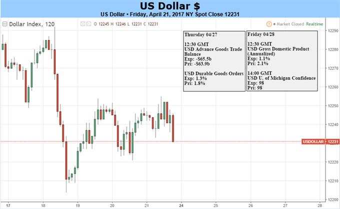 US Dollar Bracing for French Election, Trump Tax Plan, GDP Data