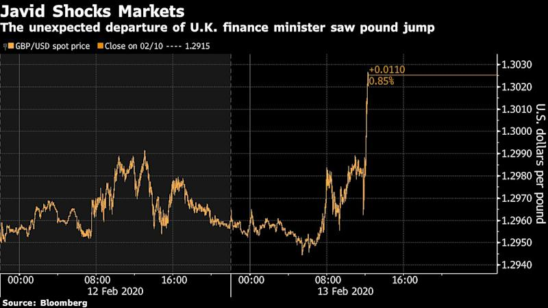 Pound Rallies as Javid Resignation Prompts Fiscal Speculation