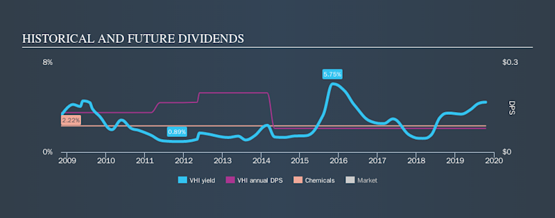 NYSE:VHI Historical Dividend Yield, October 15th 2019