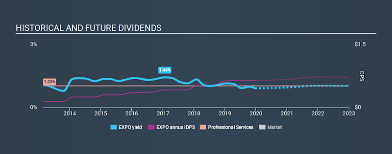 NasdaqGS:EXPO Historical Dividend Yield, December 22nd 2019