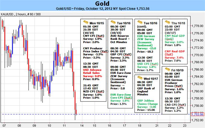 Gold_Slides_to_Fresh_Monthly_Low-_1739_Estimated_Range_Low_body_Picture_1.png, Gold Slides to Fresh Monthly Low- $1739 Estimated Range Low