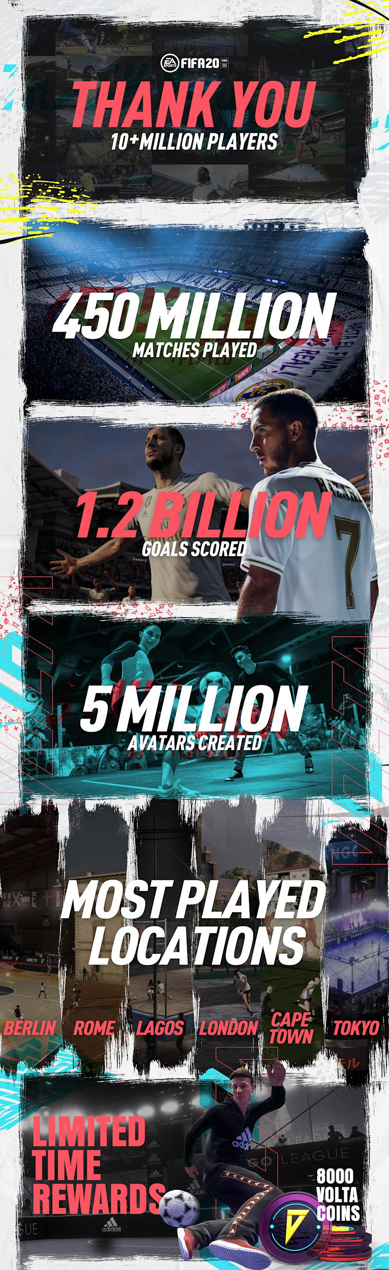 EA SPORTS FIFA 20 Celebrates 10 Million Players
