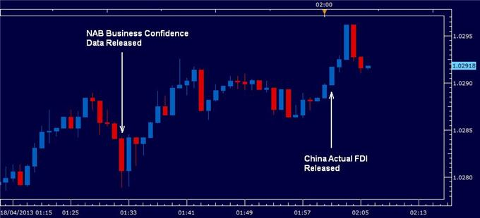Australian_Dollar_Higher_on_Business_Confidence_China_Optimism_body_18th_april_2013.png, Australian Dollar Higher on Business Confidence, China Optimism