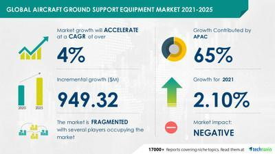 Technavio has announced its latest market research report titled Aircraft Ground Support Equipment Market by Application and Geography - Forecast and Analysis 2021-2025
