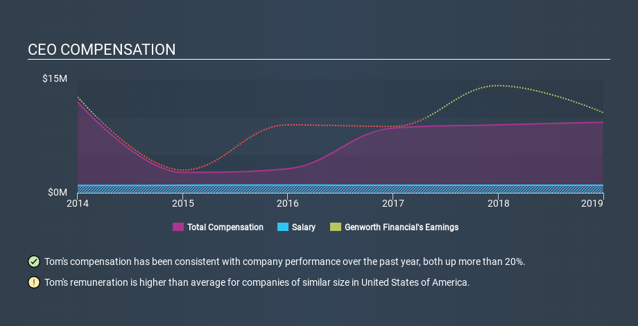 NYSE:GNW CEO Compensation, January 15th 2020