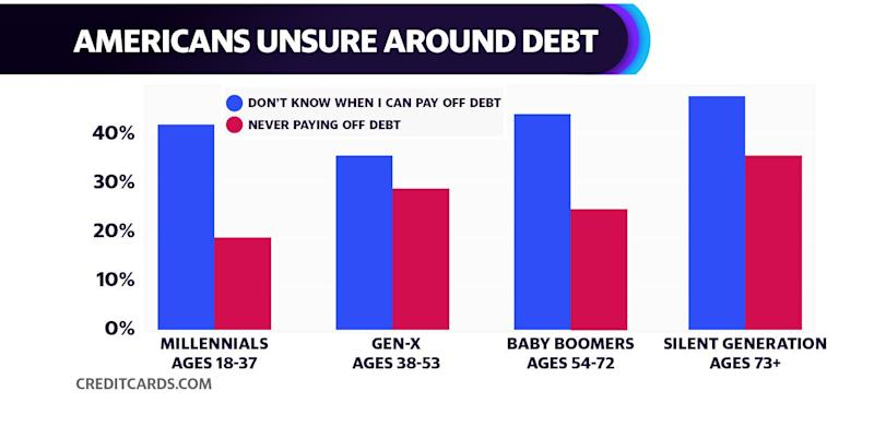 Americans above age 73 are the least optimistic about their outstanding debt, with over 40% of respondents indicating they did not know when they would pay off their debts.